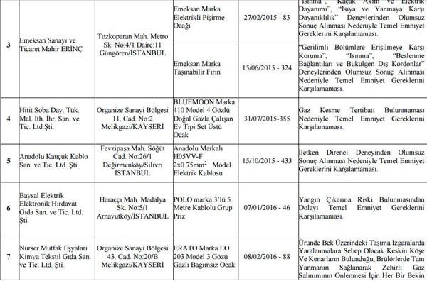 Sağlık Bakanlığın'dan 64 ürün için toplama kararı